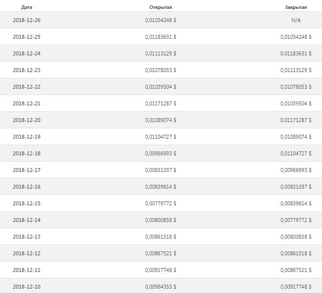 Таблица изменений курса DGB за декабрь (часть 1)