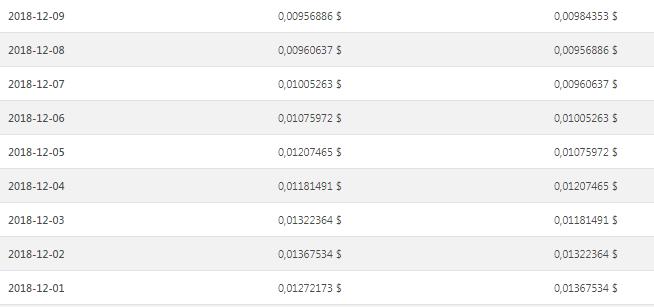 Таблица изменений курса DGB за декабрь (часть 2)