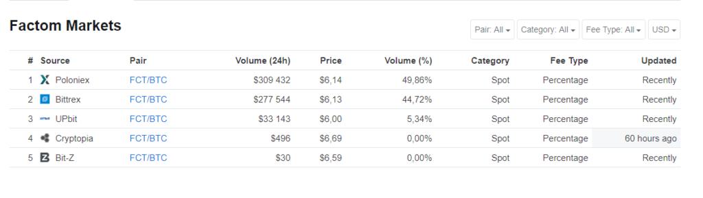 factom Markets
