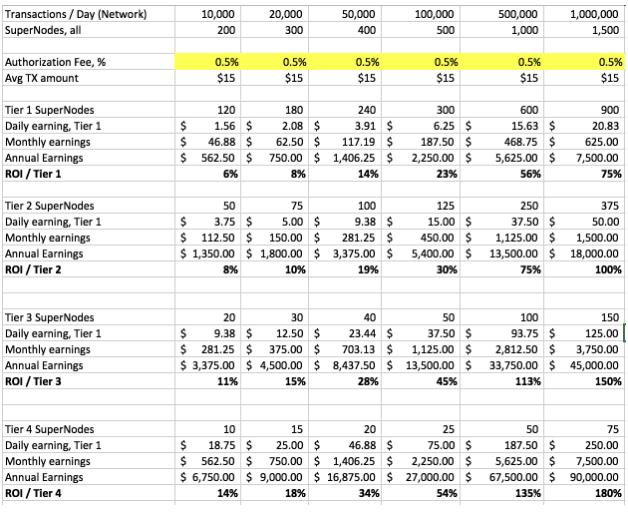 Примерные суммы заработка на POS-майнинге