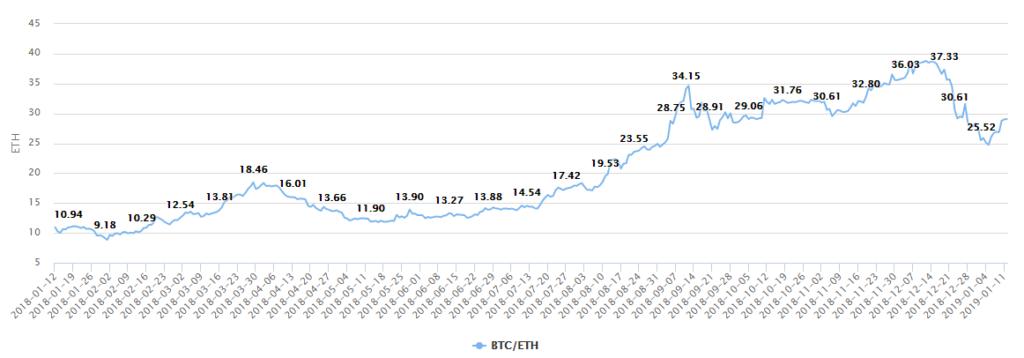График изменений курса 1 Биткоина к Эфиру