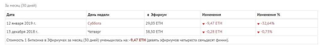 Динамика стоимости 1 BTC в ETH