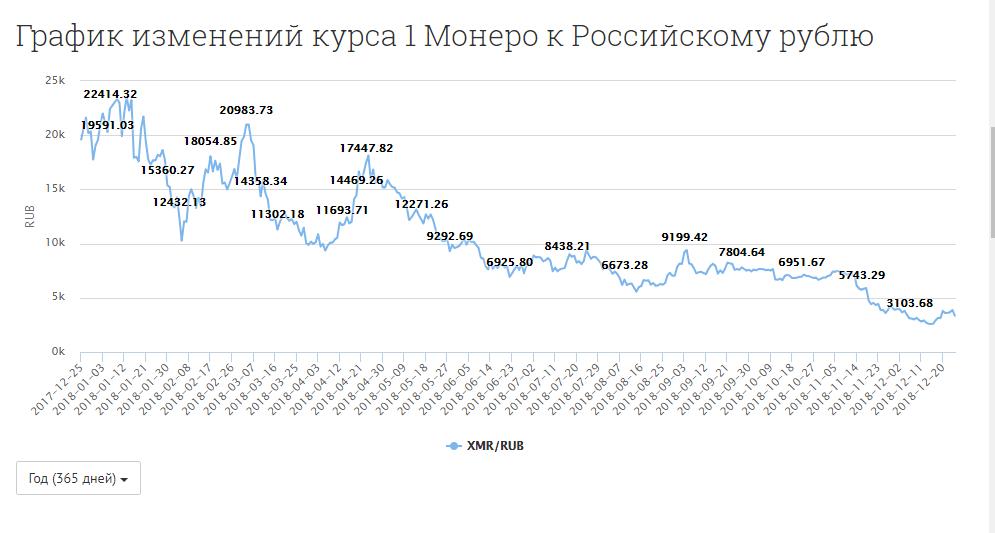 Динамика стоимости 1 Монеро в рублях