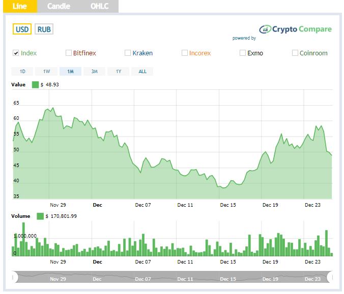 Курс XMR к другим валютам