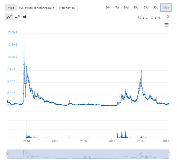 Курс Namecoin по отношению к доллару