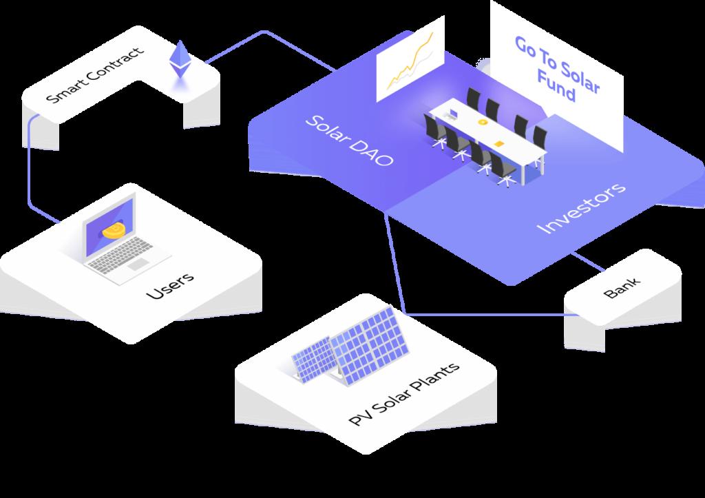 ICO-проект с токенами-акциями Solar DAO