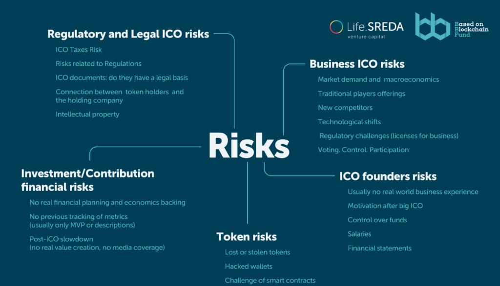 Риски ICO