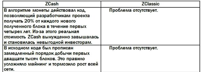 Сравнительная характеристика криптовалют Zcash