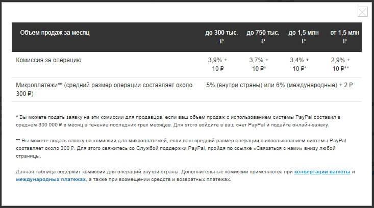 Комиссии PayPal в России