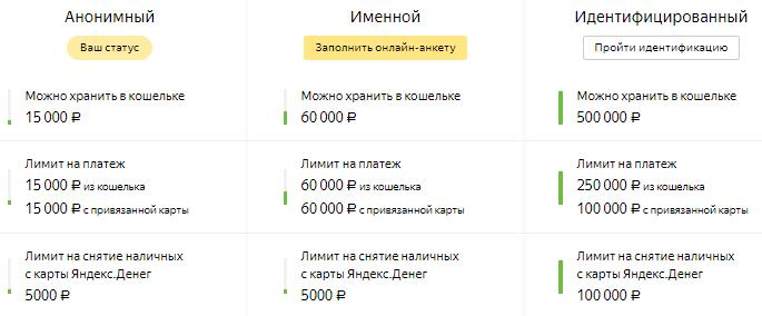 Лимиты в зависимости от статуса аккаунта для Яндекс.Деньги