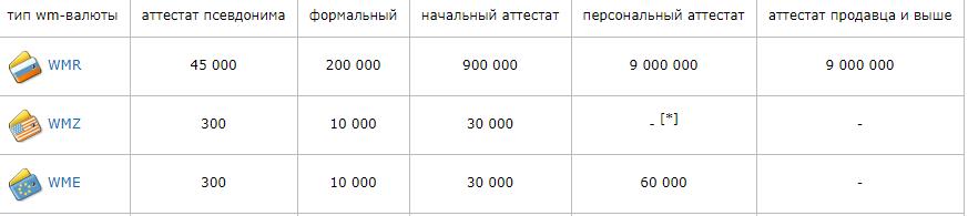 Лимиты в зависимости от статуса аккаунта для Вебмани