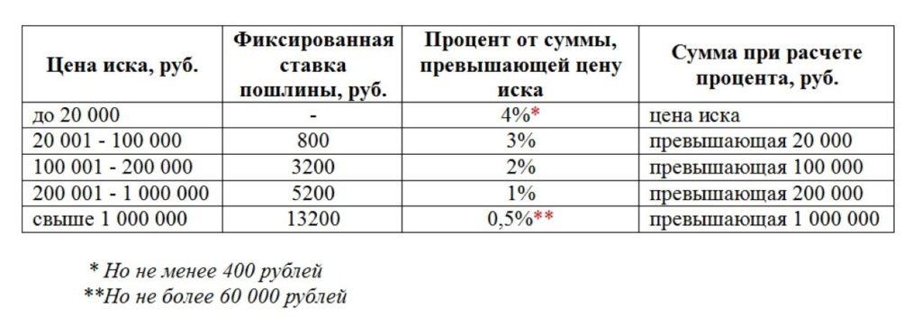 Расчет стоимости с учетом ст. 333.19 НК