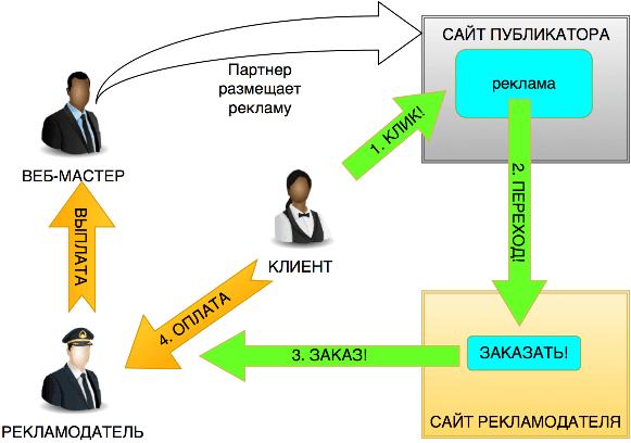 Реферальные программы