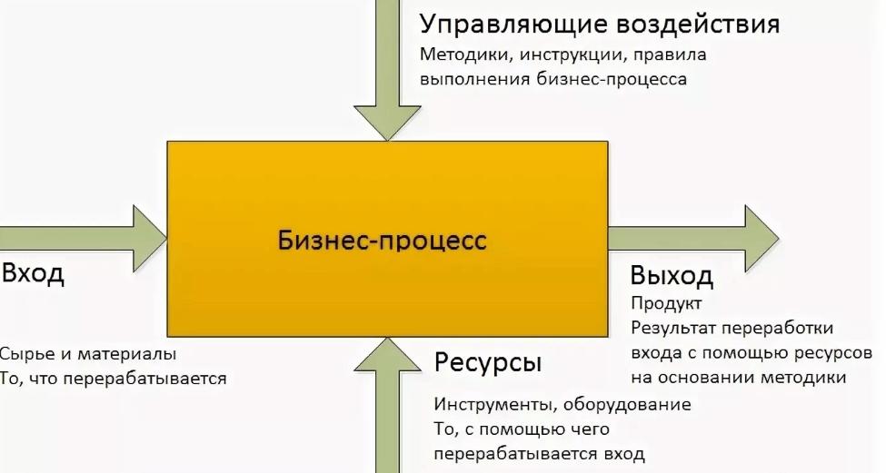 Виды бизнес-процессов в организации