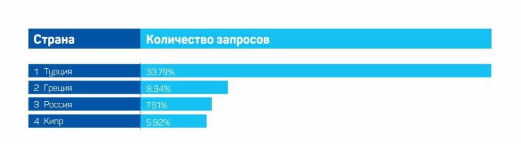 Спрос на путевки в разные страны