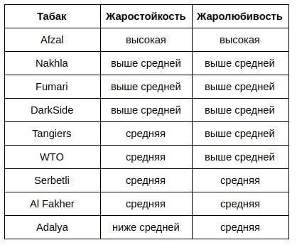 Характеристики табаков