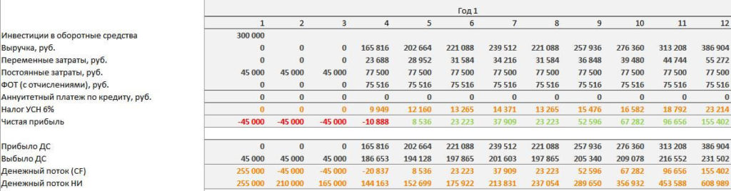 Расчет рентабельности и сроков окупаемости, шаг 3