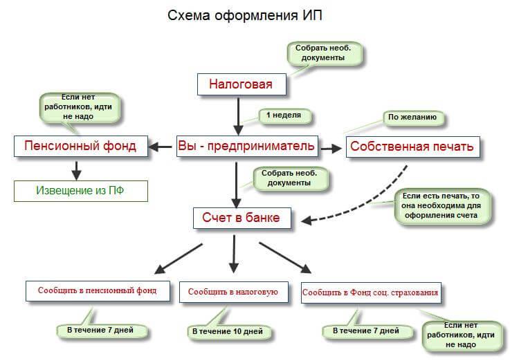 Необходимая документация, пример 1
