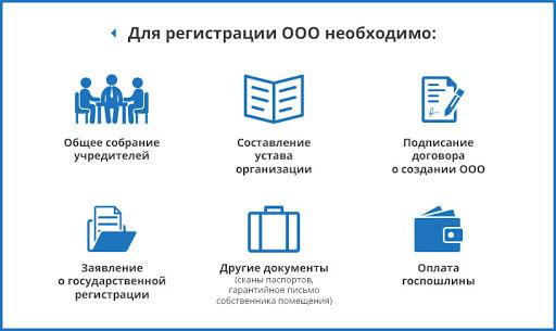 Необходимая документация, пример 2