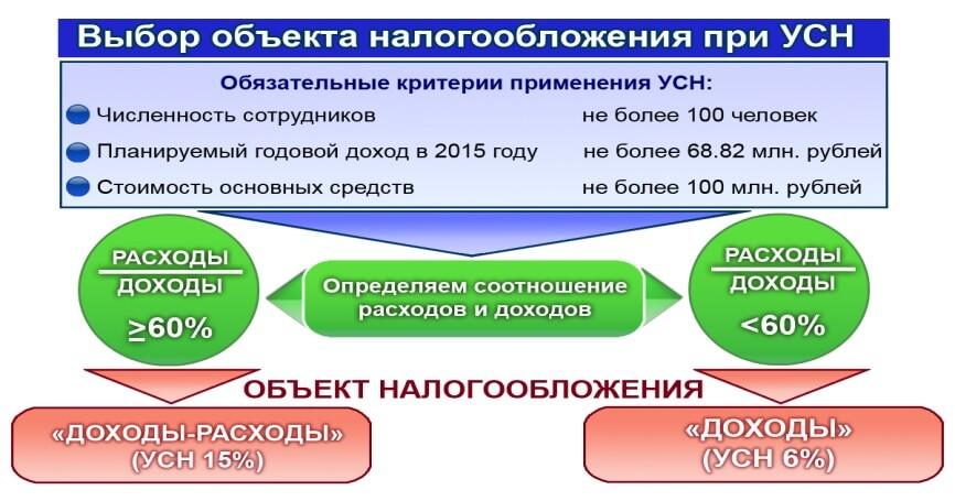 Налогооблажение при УСН