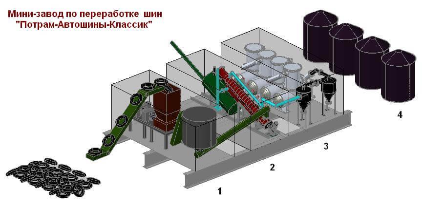 Мини завод поп переработке шин