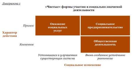 Виды социального предпринимательства
