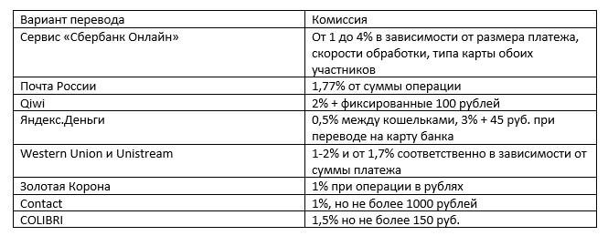 Размер комиссии
