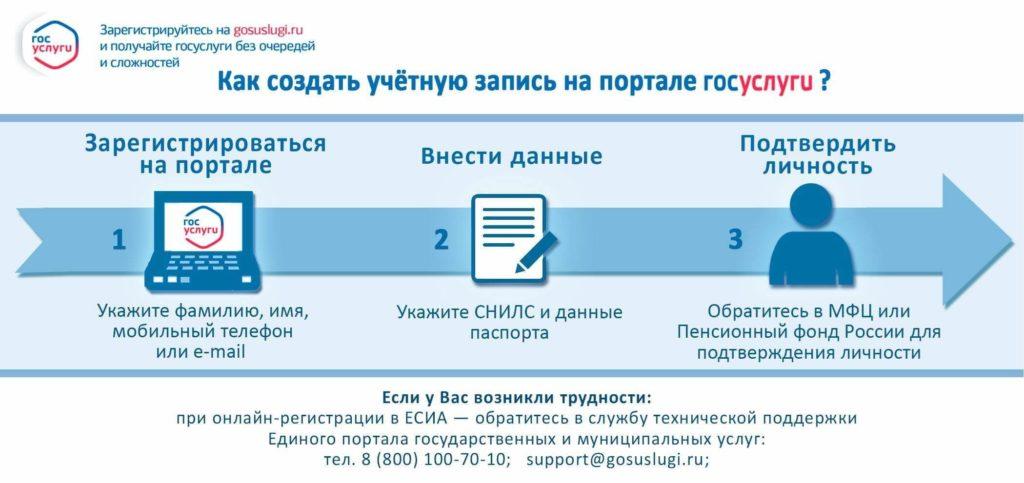 Регистрация и создание личного кабинета